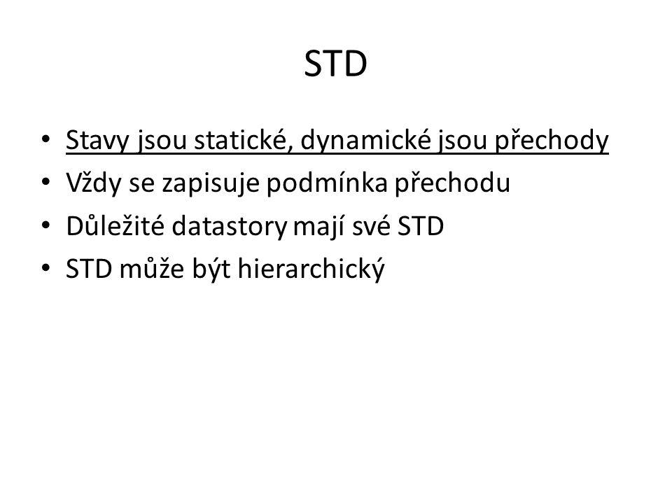 STD Stavy jsou statické, dynamické jsou přechody Vždy se zapisuje podmínka přechodu Důležité datastory mají své STD STD může být hierarchický