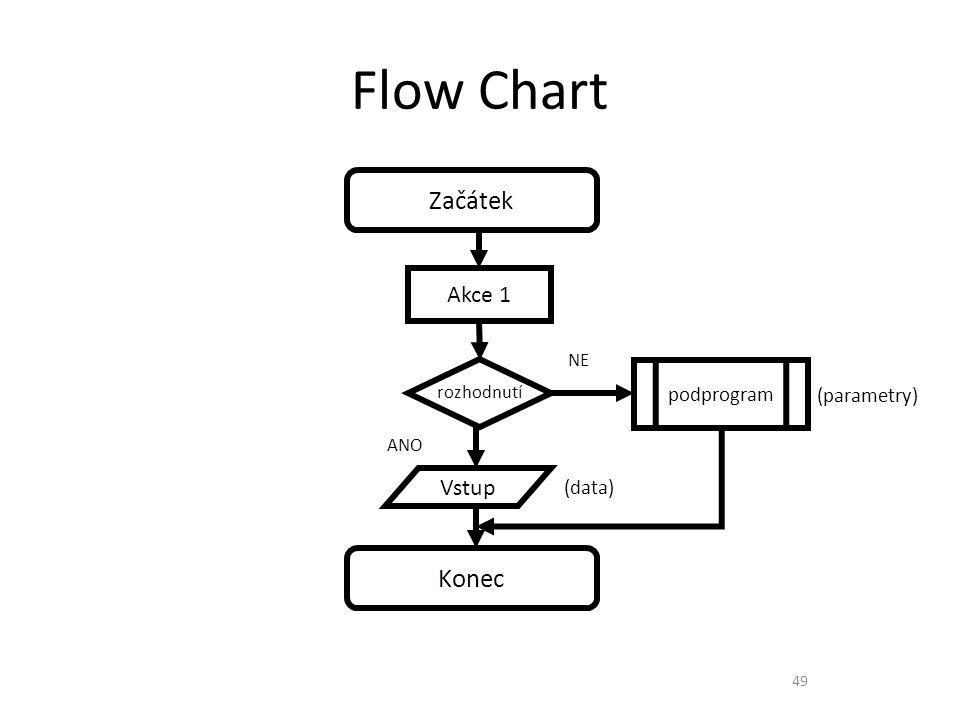 Flow Chart 49 Začátek Konec Akce 1 rozhodnutí ANO NE podprogram (parametry) Vstup (data)