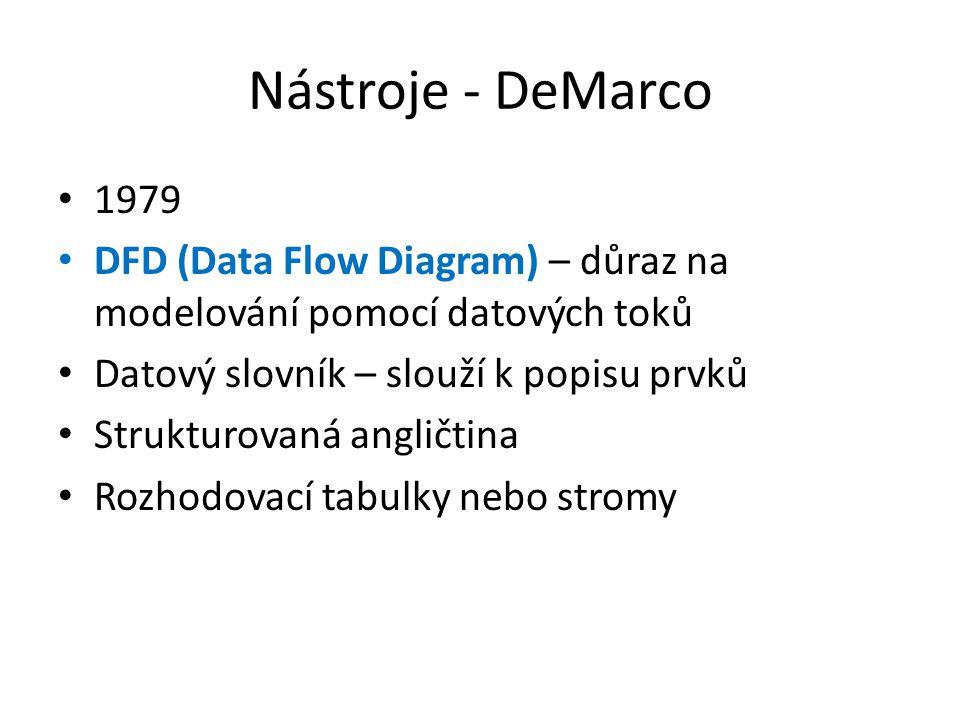 Nástroje - DeMarco 1979 DFD (Data Flow Diagram) – důraz na modelování pomocí datových toků Datový slovník – slouží k popisu prvků Strukturovaná anglič