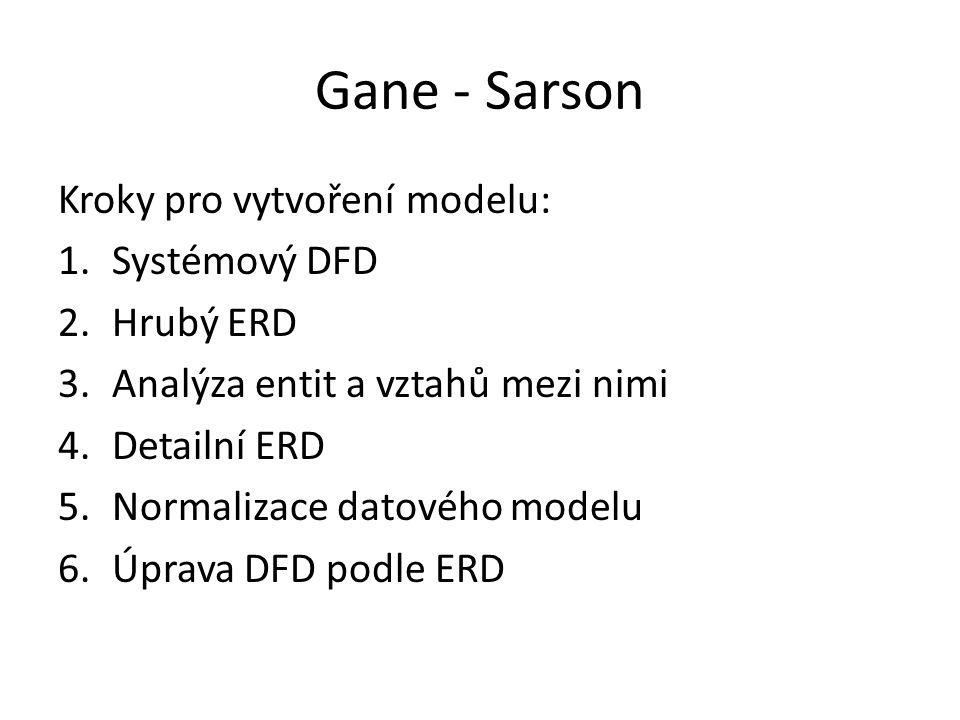 Gane - Sarson Kroky pro vytvoření modelu: 1.Systémový DFD 2.Hrubý ERD 3.Analýza entit a vztahů mezi nimi 4.Detailní ERD 5.Normalizace datového modelu
