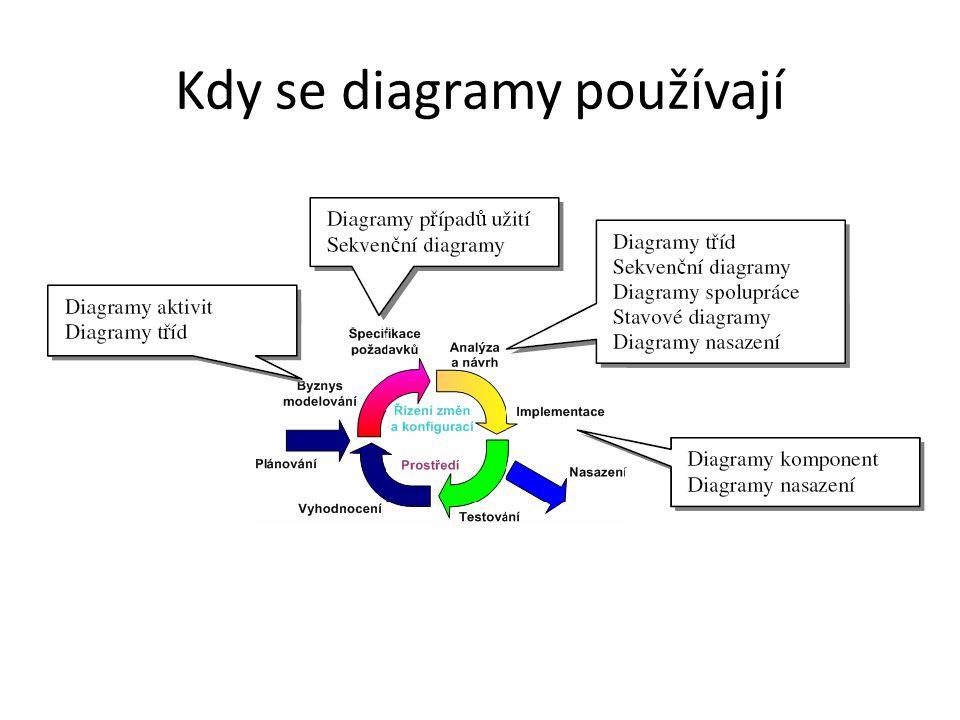 Kdy se diagramy používají