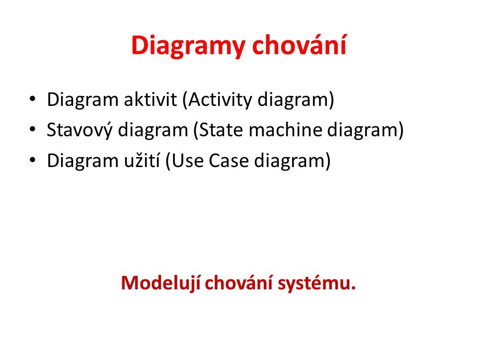 Diagramy chování Diagram aktivit (Activity diagram) Stavový diagram (State machine diagram) Diagram užití (Use Case diagram) Modelují chování systému.