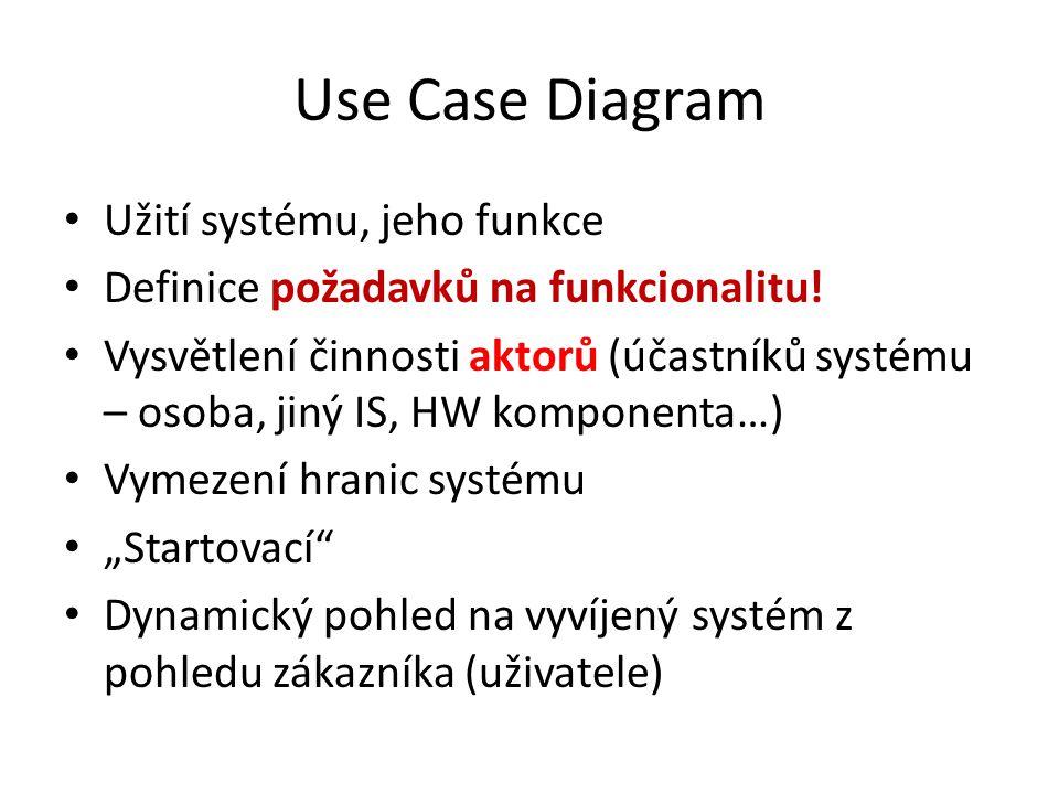 Use Case Diagram Užití systému, jeho funkce Definice požadavků na funkcionalitu! Vysvětlení činnosti aktorů (účastníků systému – osoba, jiný IS, HW ko