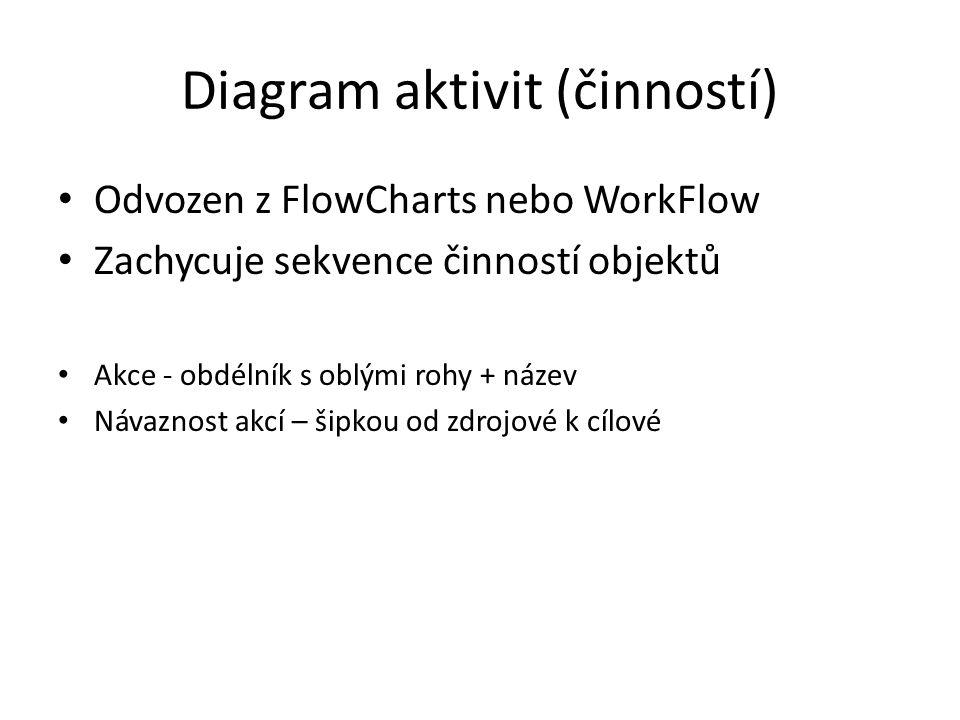 Diagram aktivit (činností) Odvozen z FlowCharts nebo WorkFlow Zachycuje sekvence činností objektů Akce - obdélník s oblými rohy + název Návaznost akcí