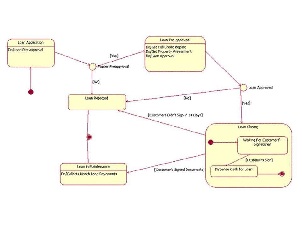 Strukturní diagramy diagram tříd (Class diagram) diagram objektů resp.