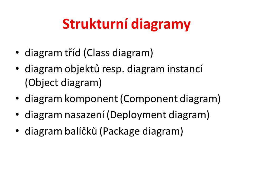 Strukturní diagramy diagram tříd (Class diagram) diagram objektů resp. diagram instancí (Object diagram) diagram komponent (Component diagram) diagram