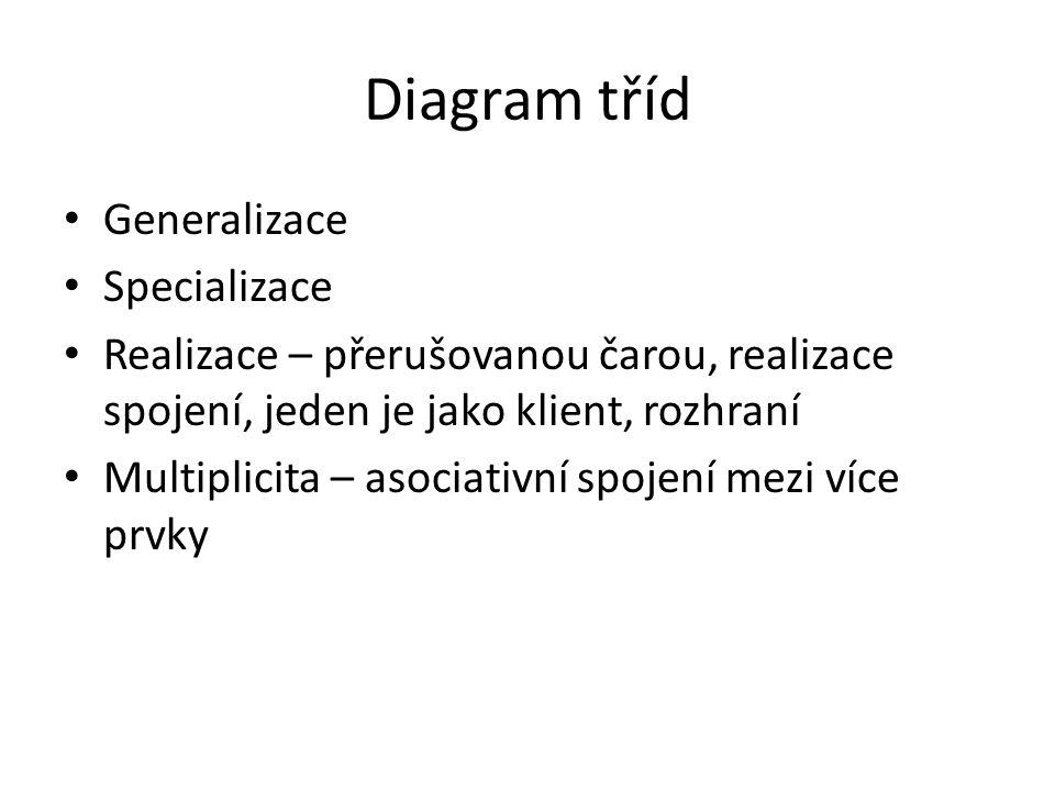 Diagram tříd Generalizace Specializace Realizace – přerušovanou čarou, realizace spojení, jeden je jako klient, rozhraní Multiplicita – asociativní sp