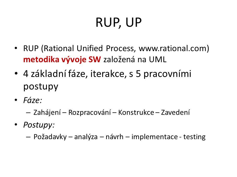 RUP, UP RUP (Rational Unified Process, www.rational.com) metodika vývoje SW založená na UML 4 základní fáze, iterakce, s 5 pracovními postupy Fáze: –