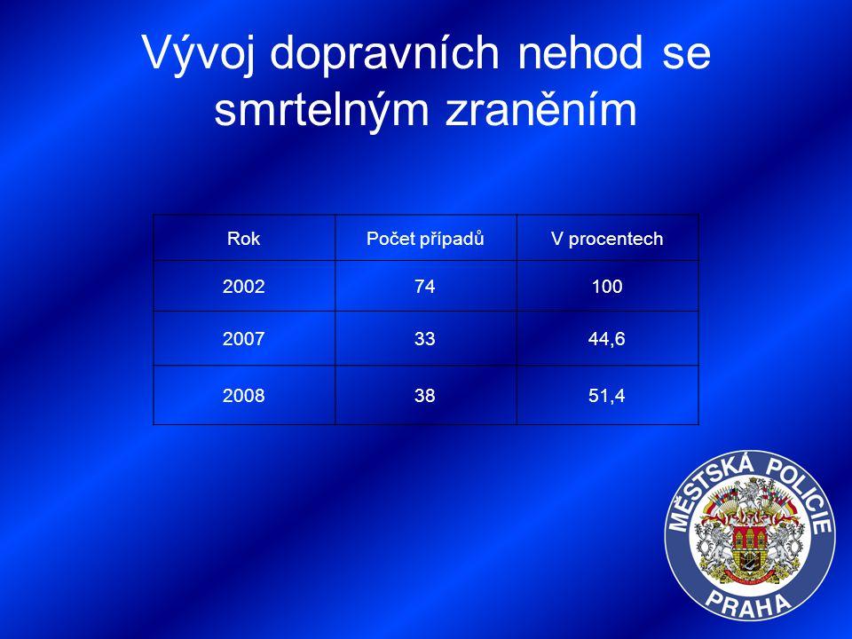 Vývoj dopravních nehod se smrtelným zraněním RokPočet případůV procentech 200274100 20073344,6 20083851,4