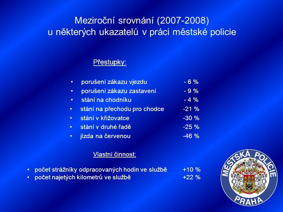Meziroční srovnání (2007-2008) u některých ukazatelů v práci městské policie Přestupky: porušení zákazu vjezdu- 6 % porušení zákazu zastavení - 9 % st