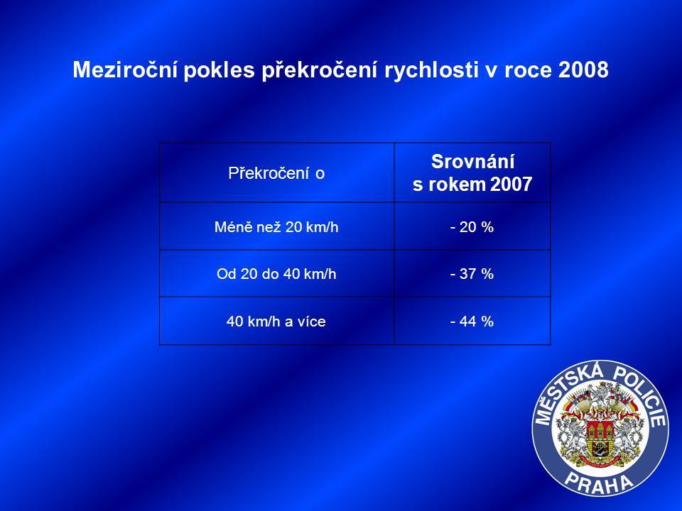Meziroční pokles překročení rychlosti v roce 2008 Překročení o Srovnání s rokem 2007 Méně než 20 km/h- 20 % Od 20 do 40 km/h- 37 % 40 km/h a více- 44