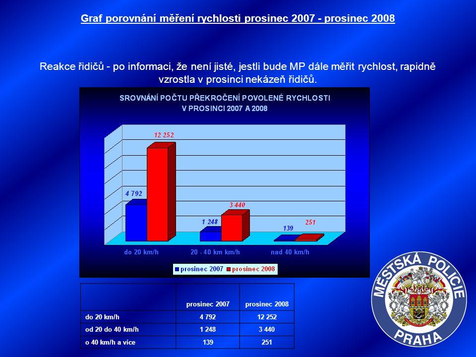 Graf porovnání měření rychlosti prosinec 2007 - prosinec 2008 Reakce řidičů - po informaci, že není jisté, jestli bude MP dále měřit rychlost, rapidně