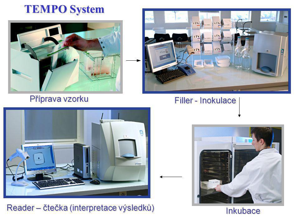 TEMPO System Reader – čtečka (interpretace výsledků) Inkubace Příprava vzorku Filler - Inokulace
