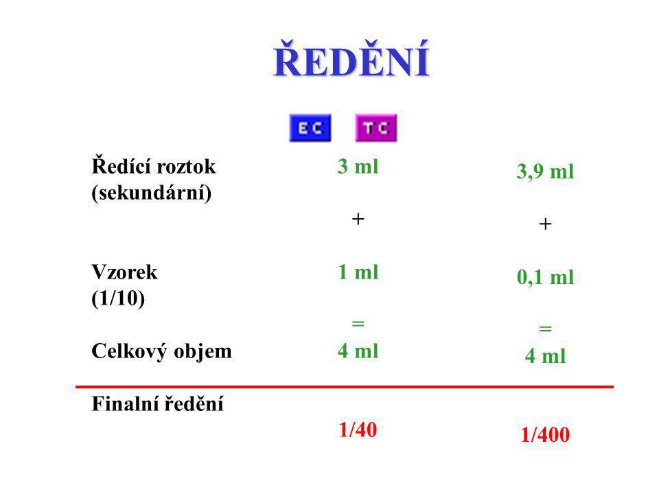 ŘEDĚNÍ Ředící roztok (sekundární) Vzorek (1/10) Celkový objem Finalní ředění 3 ml + 1 ml = 4 ml 1/40 3,9 ml + 0,1 ml = 4 ml 1/400