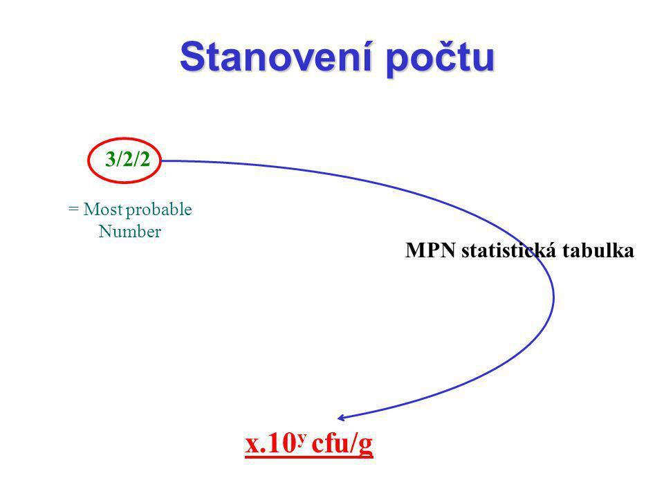 Stanovení počtu 3/2/2 MPN statistická tabulka = Most probable Number x.10 y cfu/g