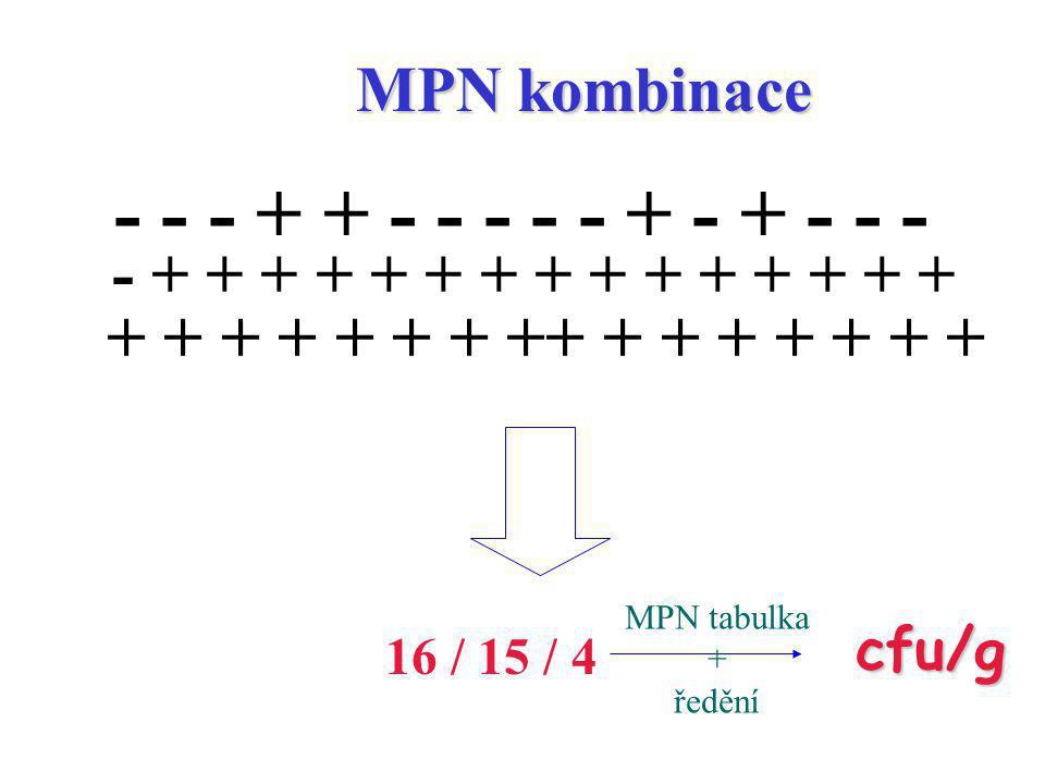 MPN kombinace 16 / 15 / 4 cfu/g MPN tabulka + ředění - - - + + - - - - - + - + - - - - + + + + + + + + + + + + + + + + + + + + + + ++ + + + + + + +