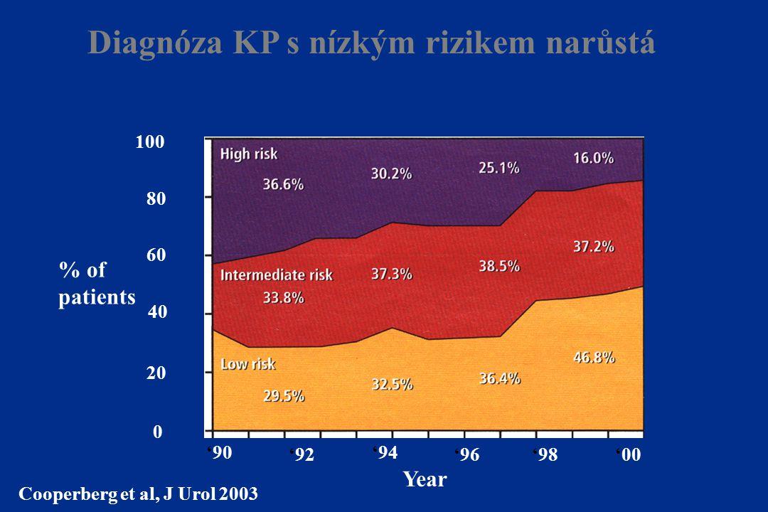 Diagnóza KP s nízkým rizikem narůstá Cooperberg et al, J Urol 2003 Year '90 '92 '94 '96'98'00 % of patients 20 40 60 80 100 0
