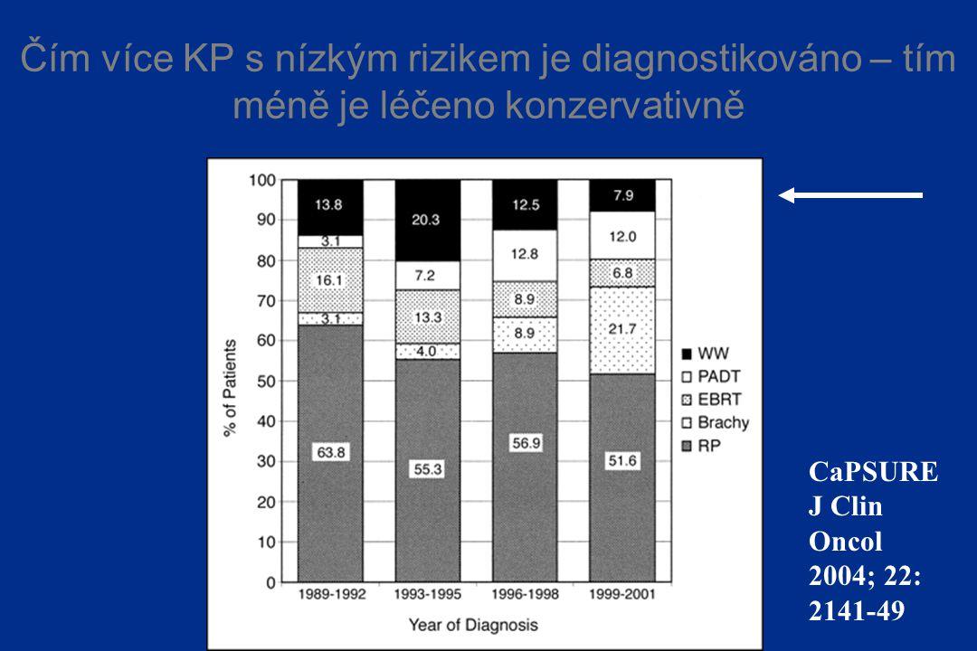Čím více KP s nízkým rizikem je diagnostikováno – tím méně je léčeno konzervativně CaPSURE J Clin Oncol 2004; 22: 2141-49