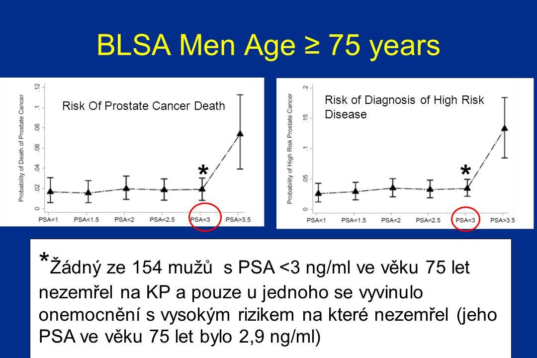 Risk Of Prostate Cancer Death Risk of Diagnosis of High Risk Disease BLSA Men Age ≥ 75 years * * Žádný ze 154 mužů s PSA <3 ng/ml ve věku 75 let nezemřel na KP a pouze u jednoho se vyvinulo onemocnění s vysokým rizikem na které nezemřel (jeho PSA ve věku 75 let bylo 2,9 ng/ml) *