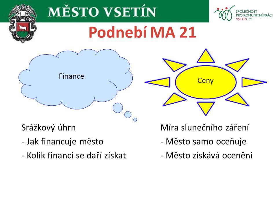 Podnebí MA 21 Finance Ceny Srážkový úhrn Míra slunečního záření - Jak financuje město- Město samo oceňuje - Kolik financí se daří získat- Město získáv