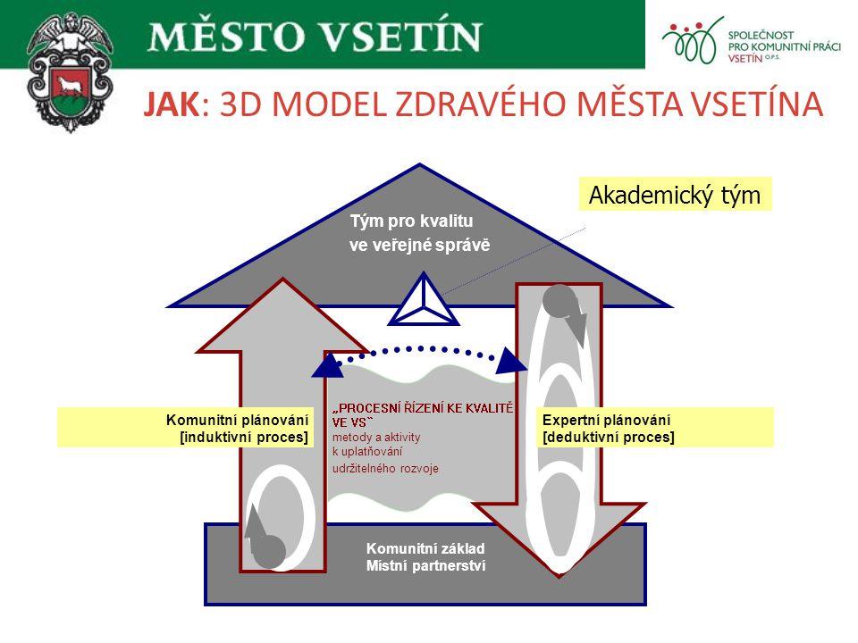 """JAK: 3D MODEL ZDRAVÉHO MĚSTA VSETÍNA """"PROCESNÍ ŘÍZENÍ KE KVALITĚ VE VS"""" metody a aktivity k uplatňování udržitelného rozvoje Komunitní základ Místní p"""