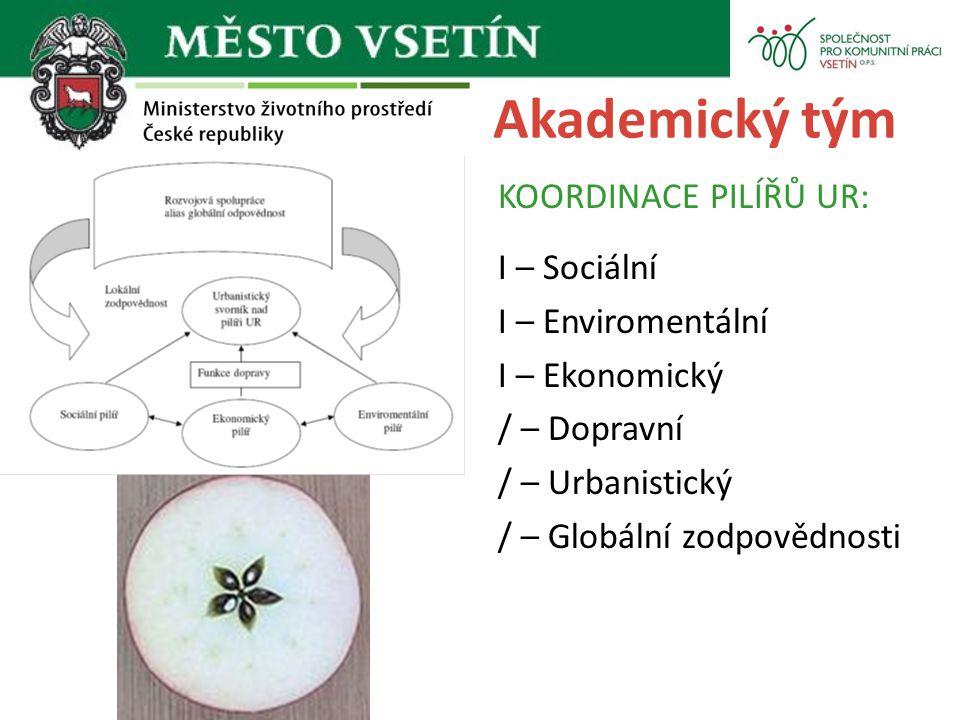 Akademický tým KOORDINACE PILÍŘŮ UR: I – Sociální I – Enviromentální I – Ekonomický / – Dopravní / – Urbanistický / – Globální zodpovědnosti