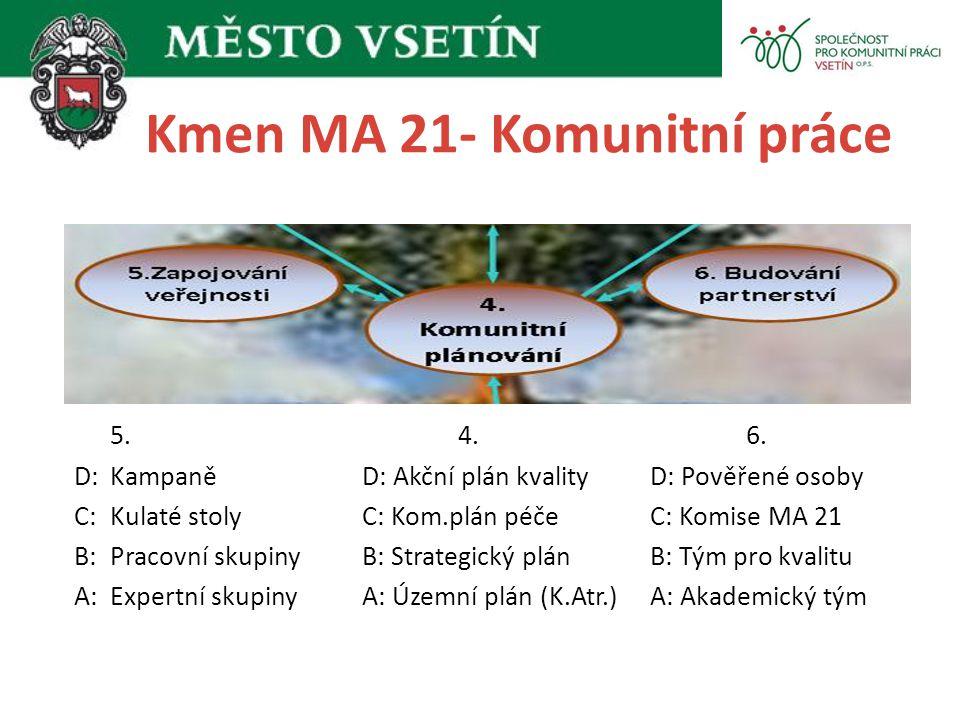 Kmen MA 21- Komunitní práce 5.4.6. D:KampaněD: Akční plán kvalityD: Pověřené osoby C:Kulaté stolyC: Kom.plán péčeC: Komise MA 21 B:Pracovní skupinyB: