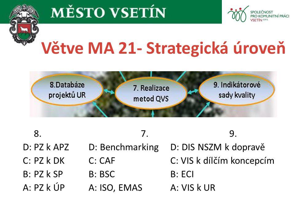 Větve MA 21- Strategická úroveň 8. 7. 9. D:PZ k APZ D: BenchmarkingD: DIS NSZM k dopravě C:PZ k DK C: CAFC: VIS k dílčím koncepcím B:PZ k SP B: BSCB: