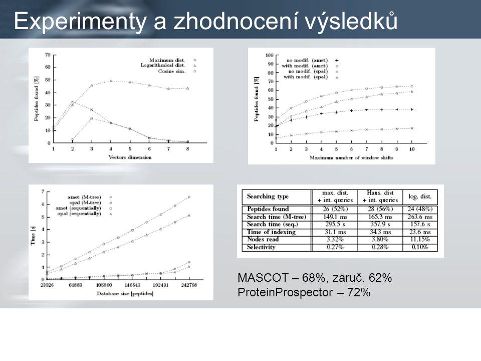 Experimenty a zhodnocení výsledků MASCOT – 68%, zaruč. 62% ProteinProspector – 72%