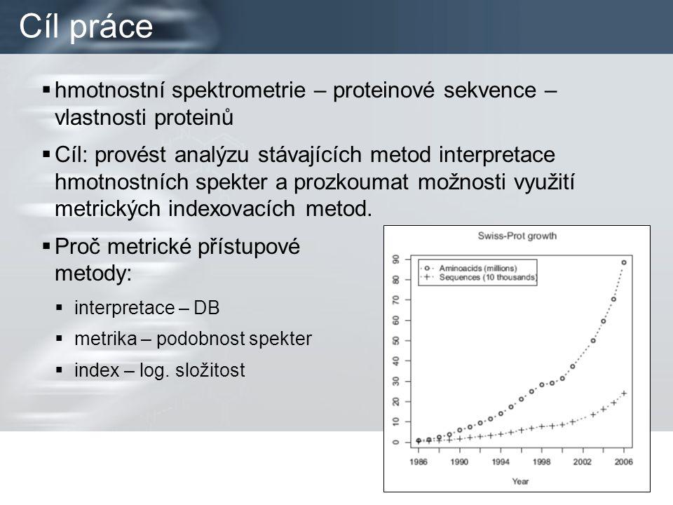 Současné metody interpretace  PMF (Peptide Mass Fingerprinting) –jednoduchá MS; DB známých proteinových sekvencí –generování teoretických hmotností peptidů; porovnání s experimentálním spektrem (match např.