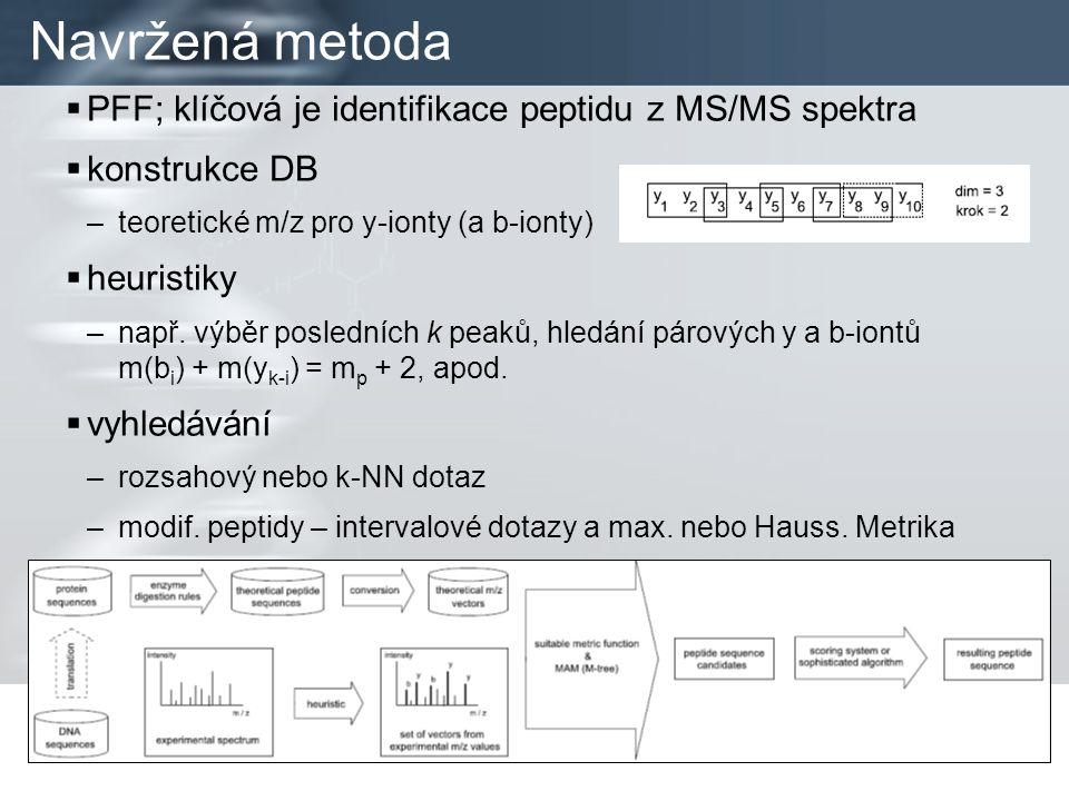 Navržená metoda  PFF; klíčová je identifikace peptidu z MS/MS spektra  konstrukce DB –teoretické m/z pro y-ionty (a b-ionty)  heuristiky –např.