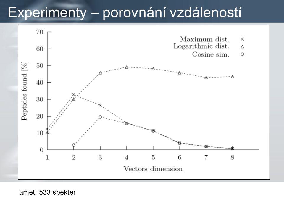 Experimenty – porovnání vzdáleností amet: 533 spekter