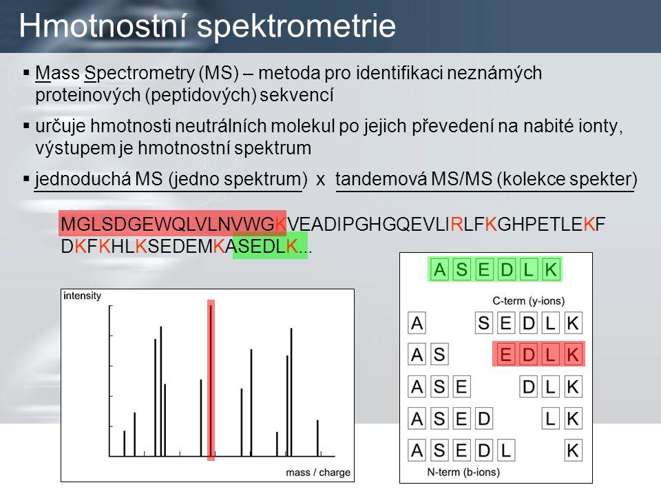  princip interpretace: různé aminokyseliny ~ různé hmotnosti  2 základní přístupy: –DB známých nebo predikovaných proteinových sekvencí –grafové algoritmy  PMF (Peptide Mass Fingerprinting) –metoda peptidového mapování; jednoduchá MS –generování teoretických spekter proteinů z DB proteinových sekvencí  PFF (Peptide Fragment Fingerprinting) –metoda fragmentového mapování; analogie PMF pro MS/MS; přesnější –generování teoretického spektra pro každý peptid  identifikace nových sekvencí – překlad DNA Současné metody interpretace