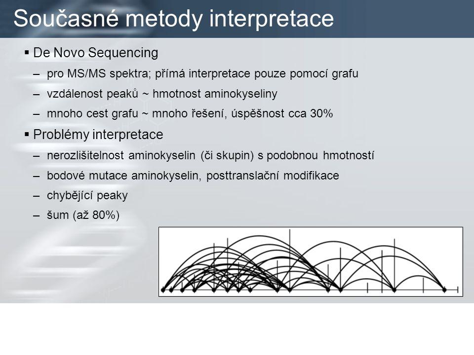  De Novo Sequencing –pro MS/MS spektra; přímá interpretace pouze pomocí grafu –vzdálenost peaků ~ hmotnost aminokyseliny –mnoho cest grafu ~ mnoho řešení, úspěšnost cca 30%  Problémy interpretace –nerozlišitelnost aminokyselin (či skupin) s podobnou hmotností –bodové mutace aminokyselin, posttranslační modifikace –chybějící peaky –šum (až 80%)