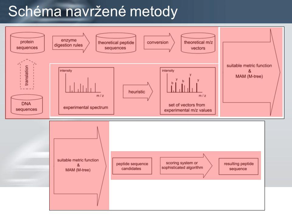 Schéma navržené metody