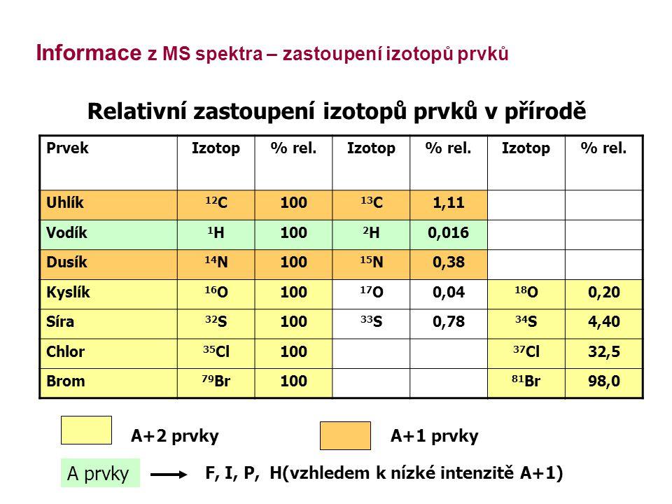 PrvekIzotop% rel.Izotop% rel.Izotop% rel.