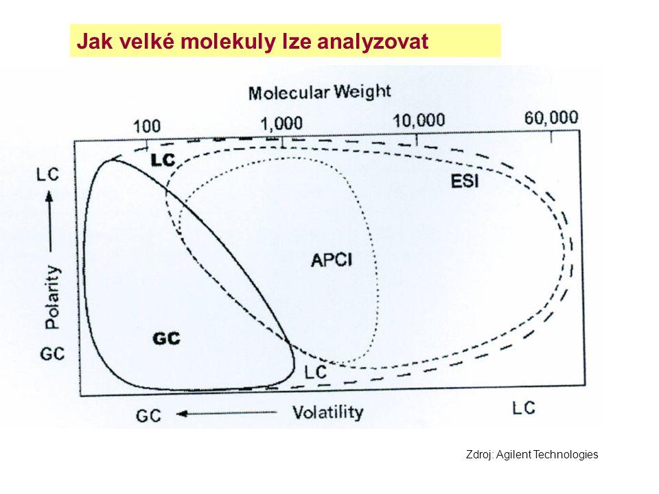 Jak velké molekuly lze analyzovat Zdroj: Agilent Technologies