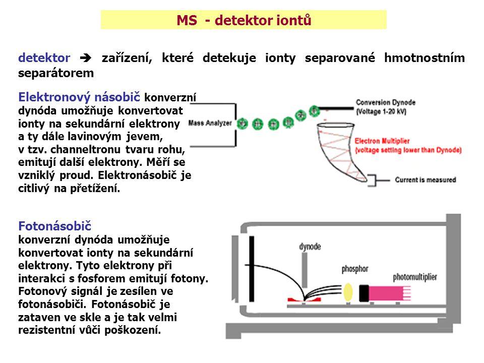 MS - detektor iontů detektor  zařízení, které detekuje ionty separované hmotnostním separátorem Elektronový násobič konverzní dynóda umožňuje konvert