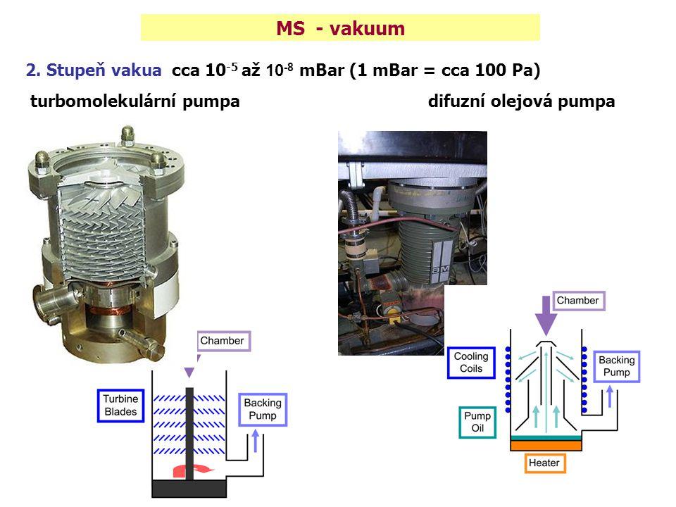2. Stupeň vakua cca 10 -5 až 10 -8 mBar (1 mBar = cca 100 Pa) turbomolekulární pumpa difuzní olejová pumpa MS - vakuum