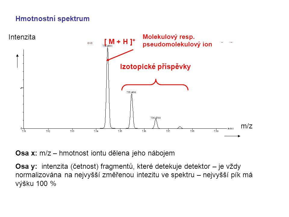 Hmotnostní spektrum [ M + H ] + Izotopické příspěvky Molekulový resp. pseudomolekulový ion Osa x: m/z – hmotnost iontu dělena jeho nábojem Osa y: inte