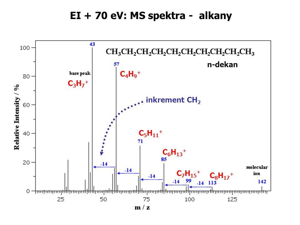 n-dekan C3H7+C3H7+ C4H9+C4H9+ C 5 H 11 + C 6 H 13 + inkrement CH 2 C 7 H 15 + C 8 H 17 + EI + 70 eV: MS spektra - alkany