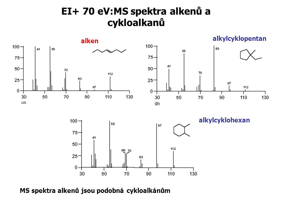 EI+ 70 eV:MS spektra alkenů a cykloalkanů MS spektra alkenů jsou podobná cykloalkánům alken alkylcyklopentan alkylcyklohexan