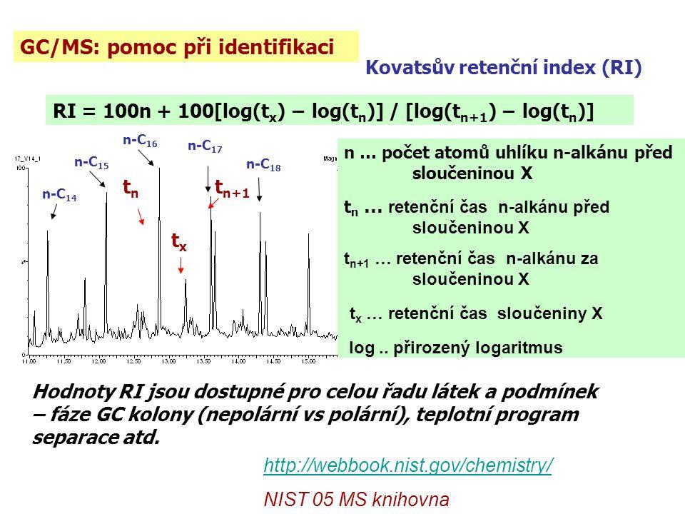 GC/MS: pomoc při identifikaci n-C 17 n-C 18 n-C 16 n-C 15 n-C 14 Kovatsův retenční index (RI) RI = 100n + 100[log(t x ) − log(t n )] / [log(t n+1 ) − log(t n )] txtx tntn t n+1 Hodnoty RI jsou dostupné pro celou řadu látek a podmínek – fáze GC kolony (nepolární vs polární), teplotní program separace atd.