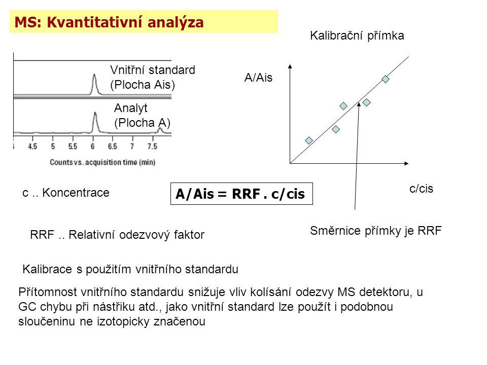 Analyt (Plocha A) Vnitřní standard (Plocha Ais) c.. Koncentrace A/Ais c/cis A/Ais = RRF. c/cis RRF.. Relativní odezvový faktor Směrnice přímky je RRF