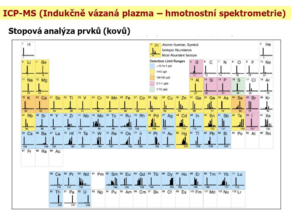 ICP-MS (Indukčně vázaná plazma – hmotnostní spektrometrie) Stopová analýza prvků (kovů)