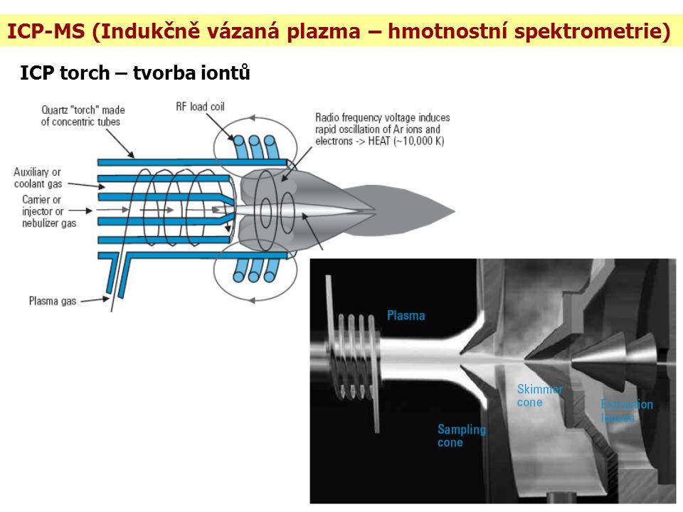 ICP-MS (Indukčně vázaná plazma – hmotnostní spektrometrie) ICP torch – tvorba iontů