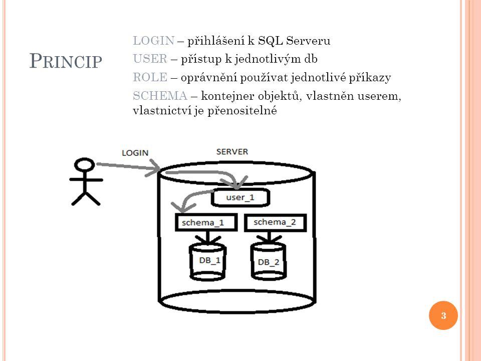 P RINCIP 3 LOGIN – přihlášení k SQL Serveru USER – přístup k jednotlivým db ROLE – oprávnění používat jednotlivé příkazy SCHEMA – kontejner objektů, vlastněn userem, vlastnictví je přenositelné