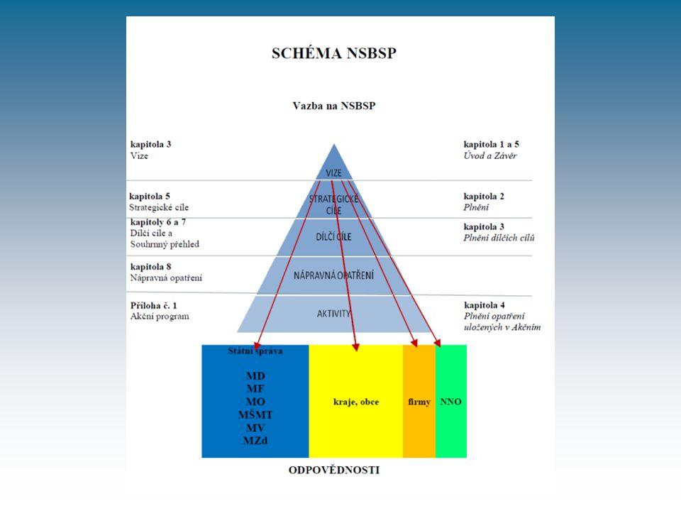 NSBSP 2020 - vyhodnocování