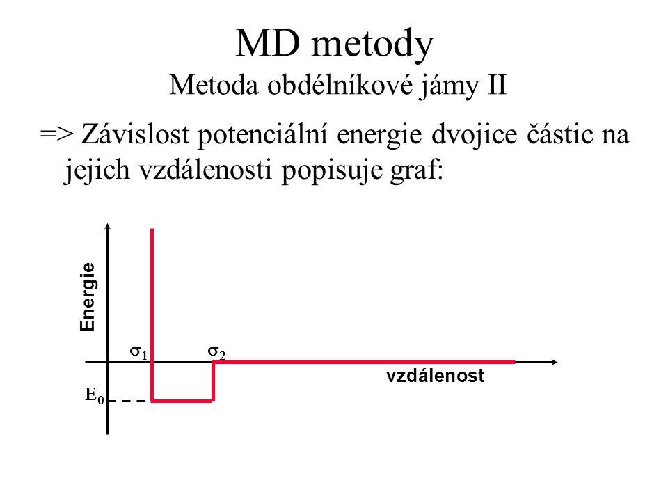 MD metody Metoda obdélníkové jámy II => Závislost potenciální energie dvojice částic na jejich vzdálenosti popisuje graf: Energie vzdálenost  