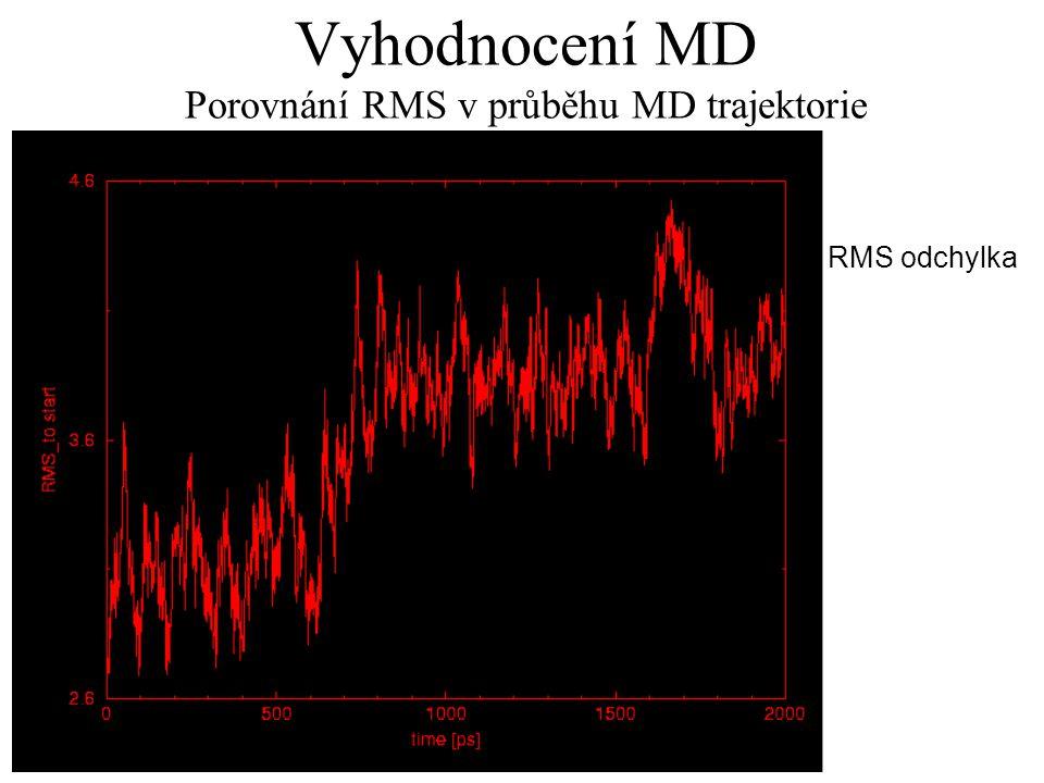 Vyhodnocení MD Porovnání RMS v průběhu MD trajektorie RMS odchylka